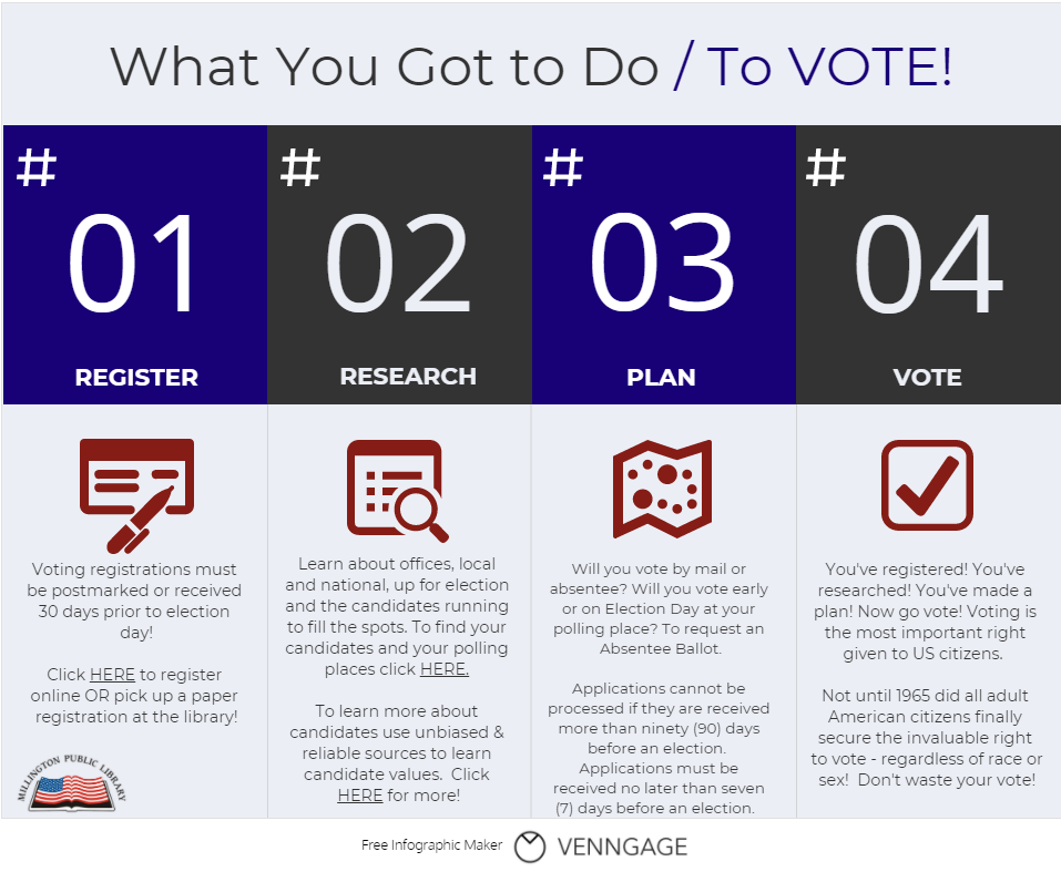 What to do to vote.  Steps 1 through 4.